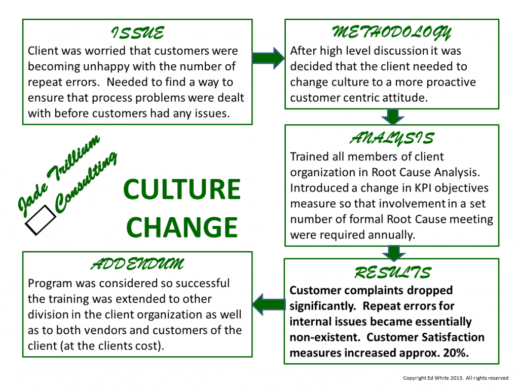change and culture case study part Effects of organizational culture on employee performance (case study of wartsila  the shared characteristics only change through time when hiring managers replace.