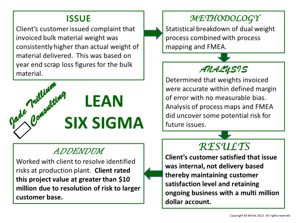 Lean Six Sigma Case Study