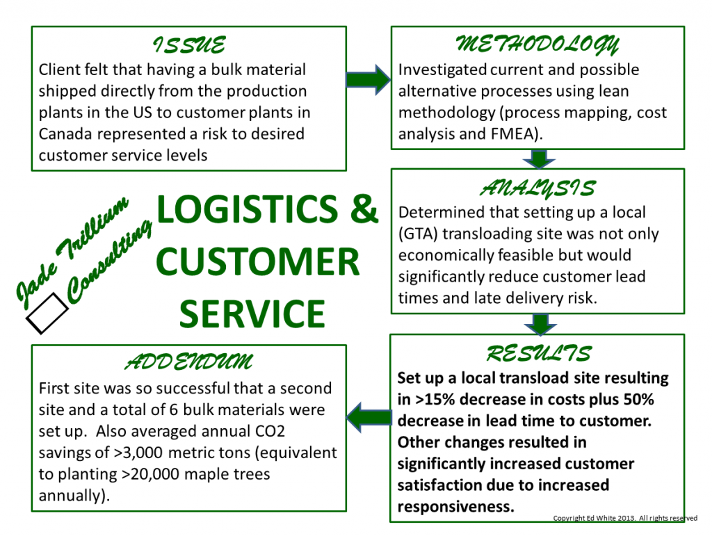 Logistics and Customer Service